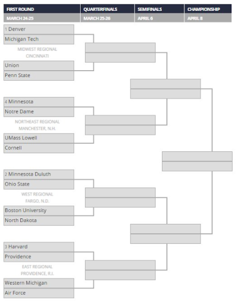 Hockey Bracket of Death
