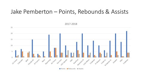 Jake Pemberton – Points, Rebounds & Assists