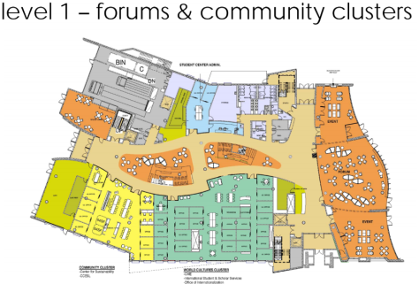 level 1 forums and clusters